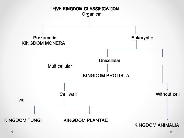 FIVE KINGDOM CLASSIFICATION Organism Prokaryotic KINGDOM MONERA Eukaryotic Unicellular Multicellular KINGDOM PROTISTA Cell wall