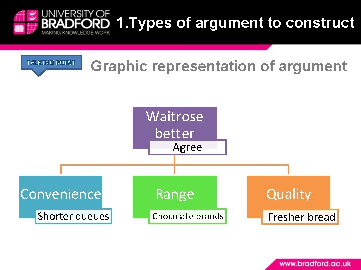 1. Types of argument to construct TALKING POINT Graphic representation of argument Waitrose better