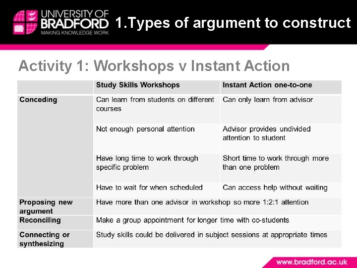 1. Types of argument to construct Activity 1: Workshops v Instant Action