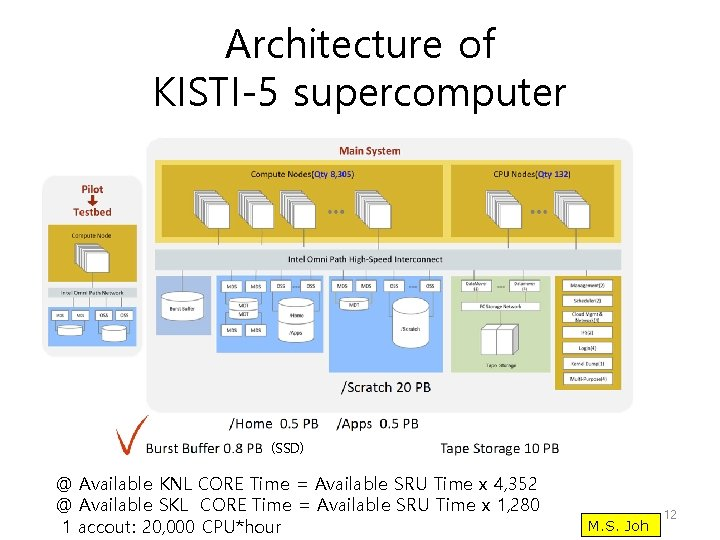 Architecture of KISTI-5 supercomputer (SSD) @ Available KNL CORE Time = Available SRU Time