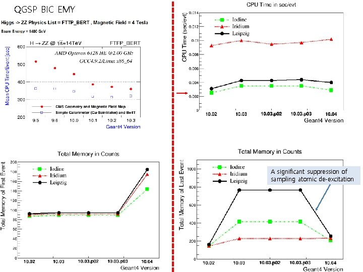 QGSP BIC EMY A significant suppression of sampling atomic de-excitation