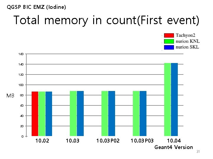 QGSP BIC EMZ (Iodine) Total memory in count(First event) 160 140 120 100 MB