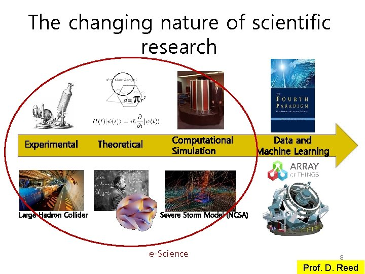 The changing nature of scientific research e-Science 8 Prof. D. Reed