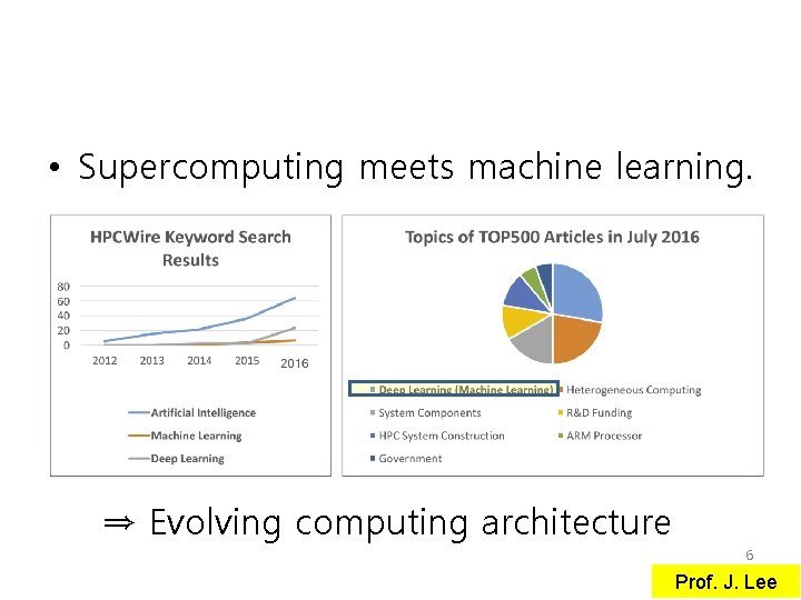 • Supercomputing meets machine learning. ⇒ Evolving computing architecture 6 Prof. J. Lee