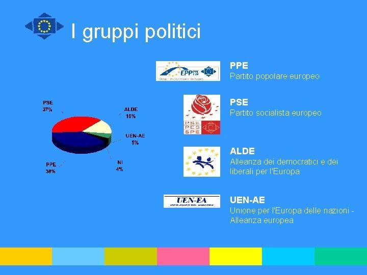 I gruppi politici PPE Partito popolare europeo PSE Partito socialista europeo ALDE Alleanza dei