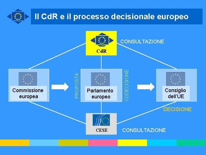 Il Cd. R e il processo decisionale europeo CONSULTAZIONE Parlamento europeo CODECISIONE Commissione europea