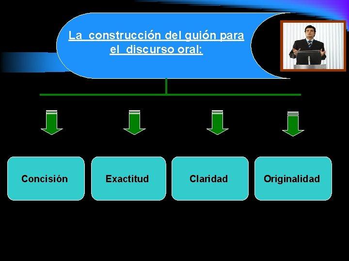 La construcción del guión para el discurso oral: Concisión Exactitud Claridad Originalidad