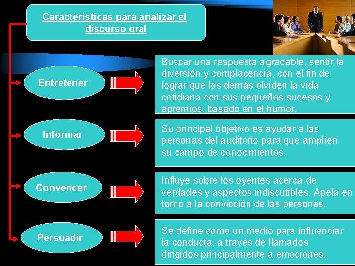 Características para analizar el discurso oral Entretener Informar Buscar una respuesta agradable, sentir la