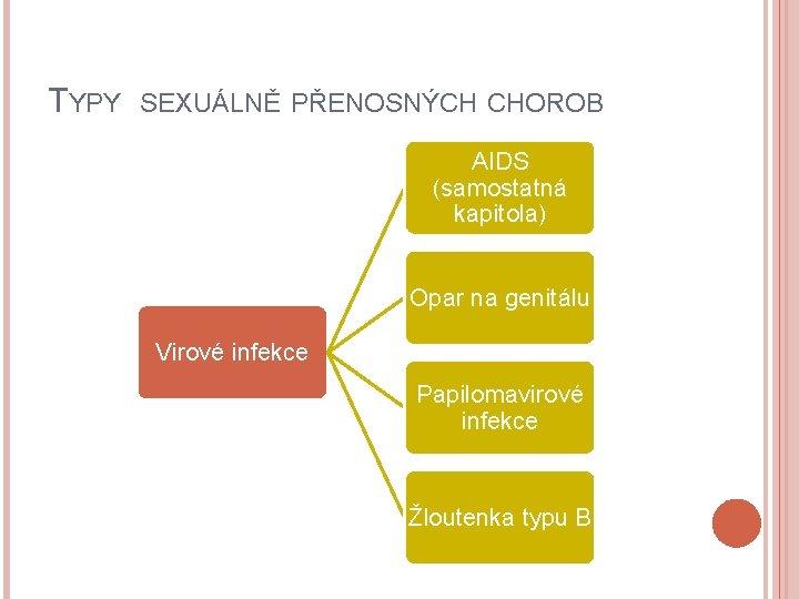 TYPY SEXUÁLNĚ PŘENOSNÝCH CHOROB AIDS (samostatná kapitola) Opar na genitálu Virové infekce Papilomavirové infekce