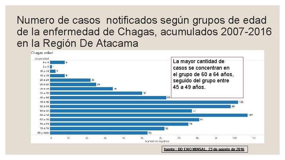 Numero de casos notificados según grupos de edad de la enfermedad de Chagas, acumulados