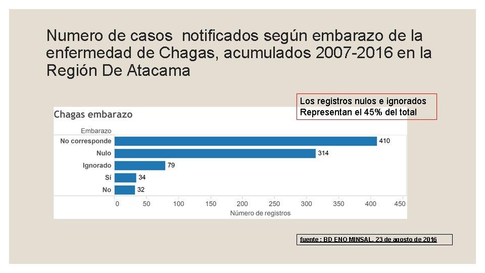 Numero de casos notificados según embarazo de la enfermedad de Chagas, acumulados 2007 -2016