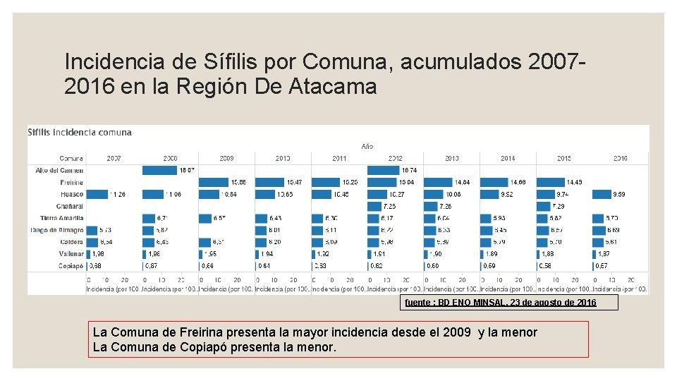 Incidencia de Sífilis por Comuna, acumulados 20072016 en la Región De Atacama fuente :