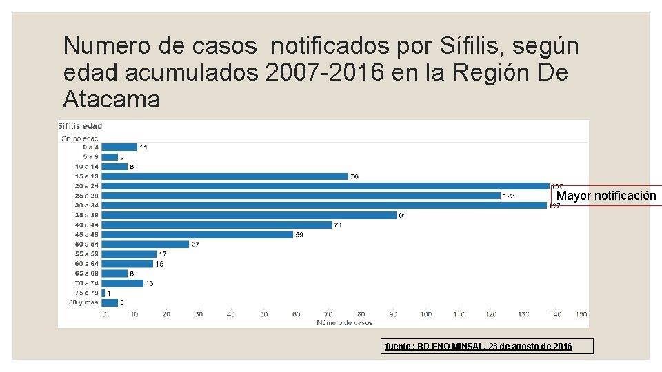 Numero de casos notificados por Sífilis, según edad acumulados 2007 -2016 en la Región