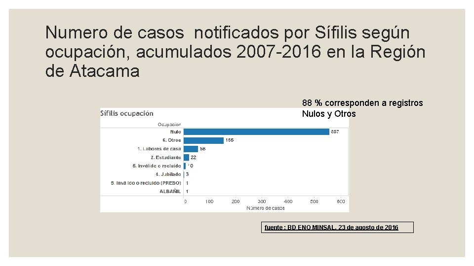 Numero de casos notificados por Sífilis según ocupación, acumulados 2007 -2016 en la Región