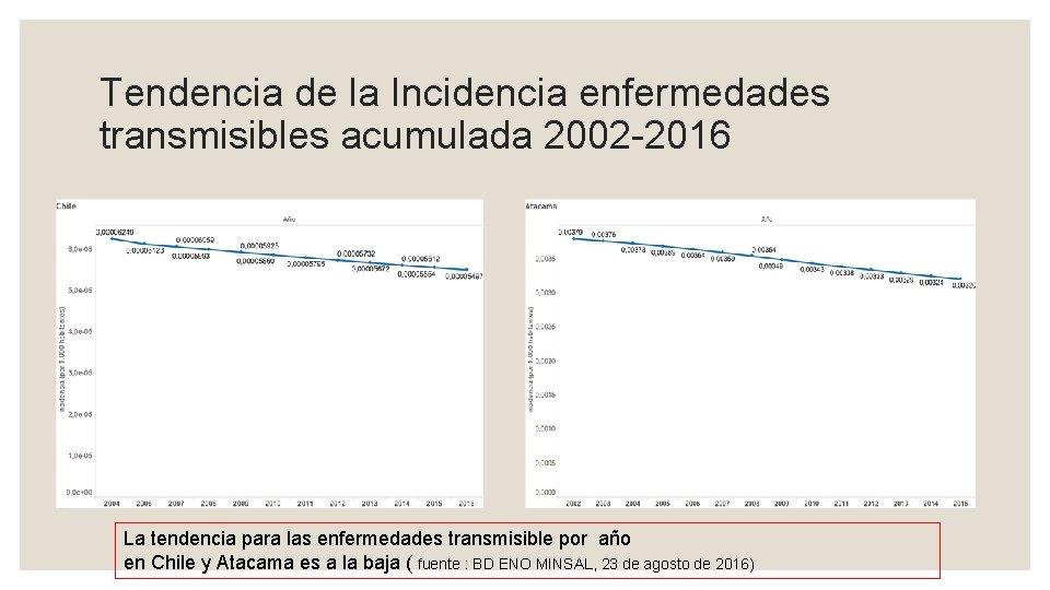 Tendencia de la Incidencia enfermedades transmisibles acumulada 2002 -2016 La tendencia para las enfermedades