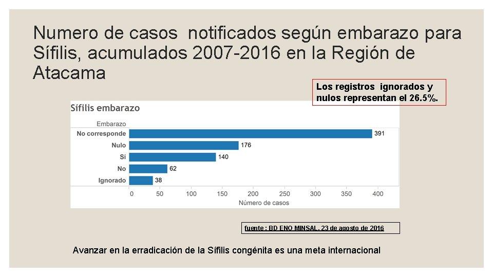 Numero de casos notificados según embarazo para Sífilis, acumulados 2007 -2016 en la Región