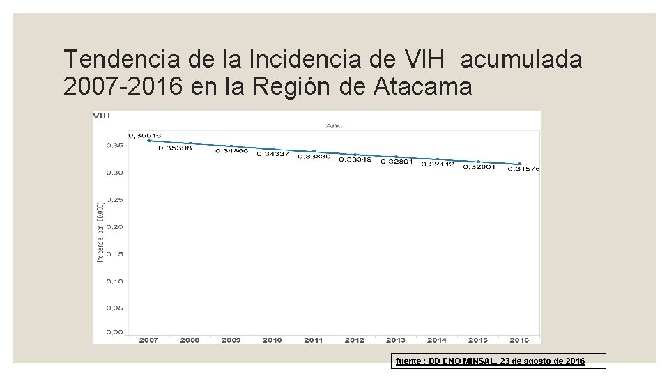 Tendencia de la Incidencia de VIH acumulada 2007 -2016 en la Región de Atacama