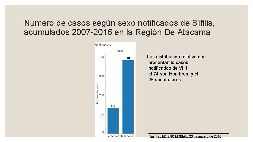 Numero de casos según sexo notificados de Sífilis, acumulados 2007 -2016 en la Región