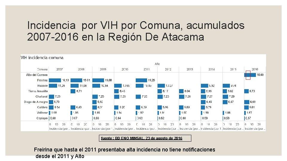 Incidencia por VIH por Comuna, acumulados 2007 -2016 en la Región De Atacama fuente