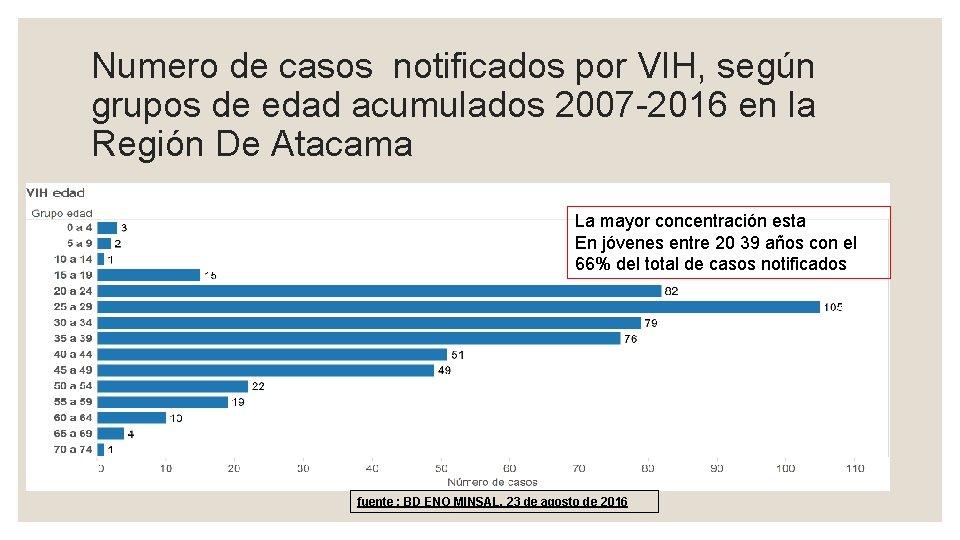 Numero de casos notificados por VIH, según grupos de edad acumulados 2007 -2016 en