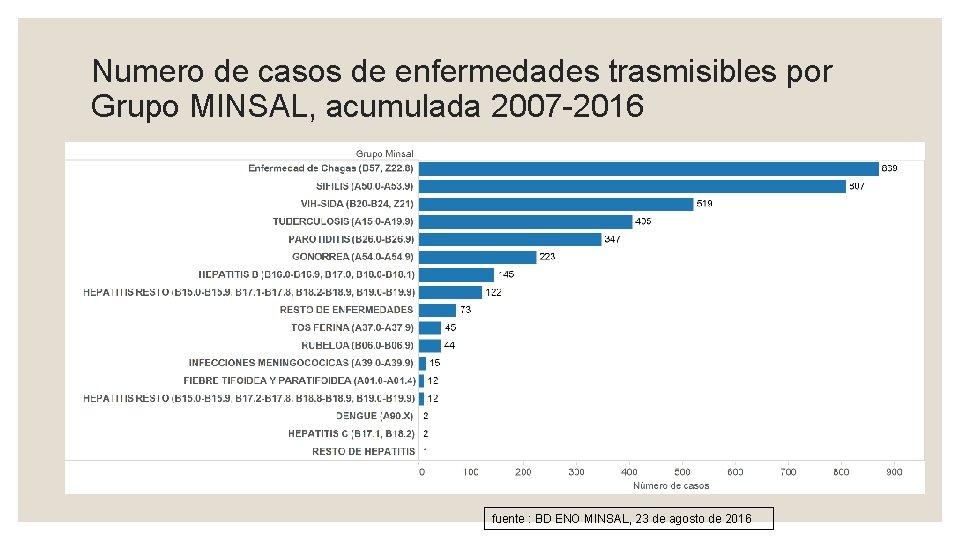 Numero de casos de enfermedades trasmisibles por Grupo MINSAL, acumulada 2007 -2016 fuente :