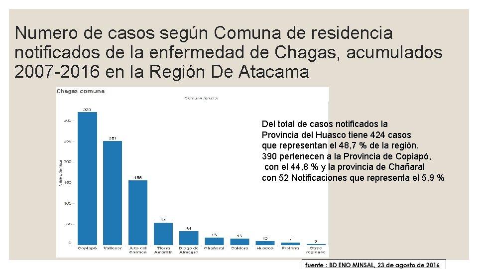 Numero de casos según Comuna de residencia notificados de la enfermedad de Chagas, acumulados