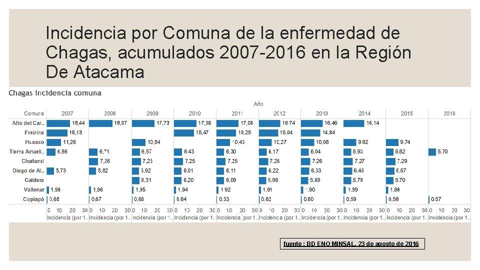 Incidencia por Comuna de la enfermedad de Chagas, acumulados 2007 -2016 en la Región