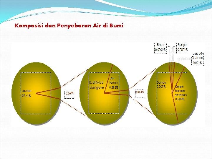 Komposisi dan Penyebaran Air di Bumi