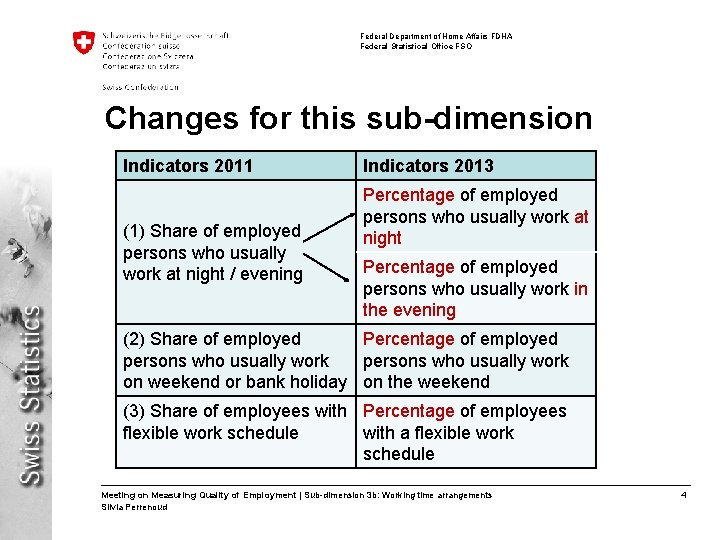 Federal Department of Home Affairs FDHA Federal Statistical Office FSO Changes for this sub-dimension