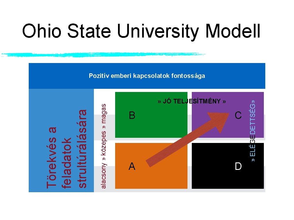Ohio State University Modell » JÓ TELJESÍTMÉNY » B C A D » ELÉGEDETTSÉG»