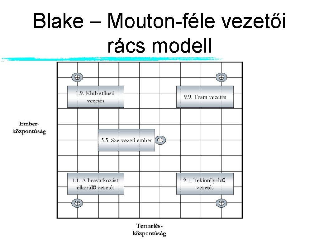 Blake – Mouton-féle vezetői rács modell
