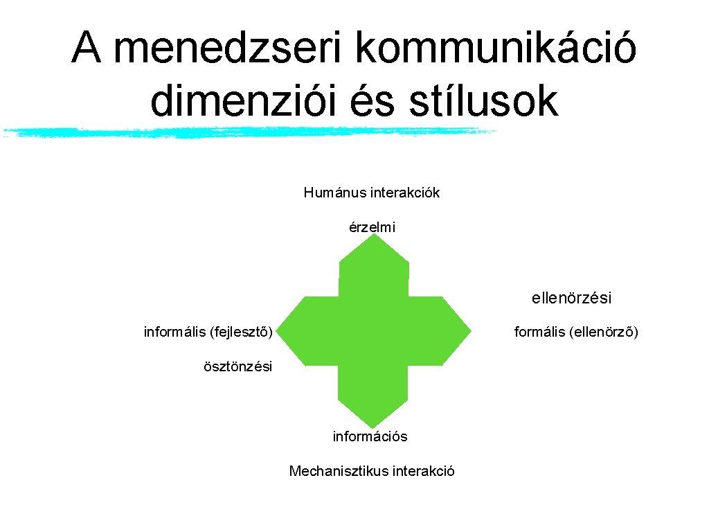 A menedzseri kommunikáció dimenziói és stílusok Humánus interakciók érzelmi ellenörzési informális (fejlesztő) formális (ellenörző)