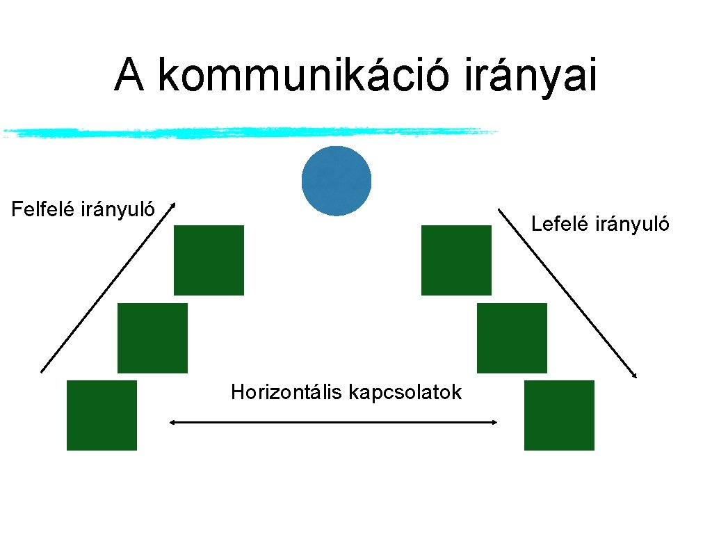A kommunikáció irányai Felfelé irányuló Lefelé irányuló Horizontális kapcsolatok