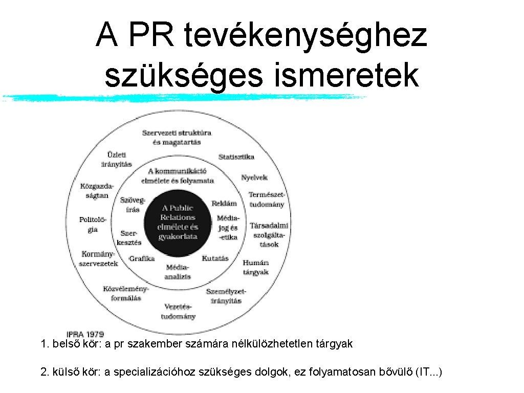A PR tevékenységhez szükséges ismeretek 1. belső kör: a pr szakember számára nélkülözhetetlen tárgyak