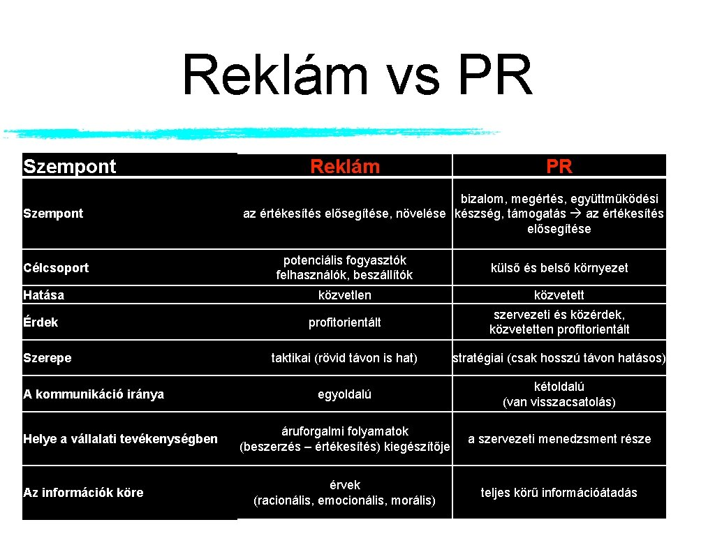 Reklám vs PR Szempont Reklám PR bizalom, megértés, együttműködési az értékesítés elősegítése, növelése készség,