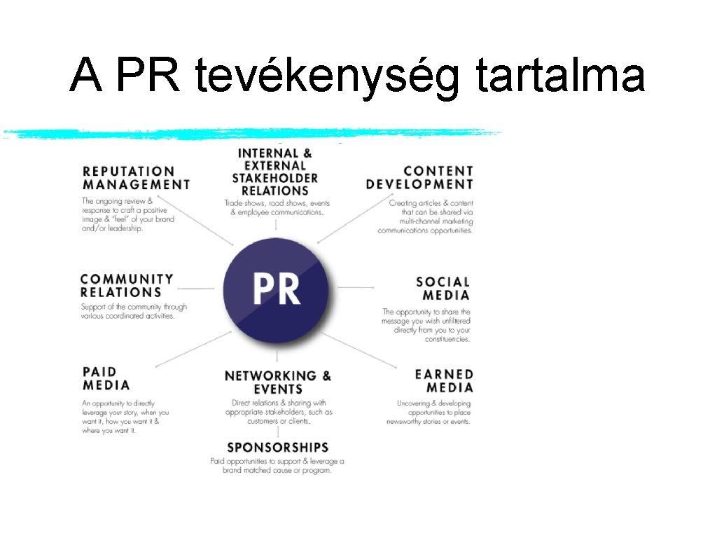 A PR tevékenység tartalma