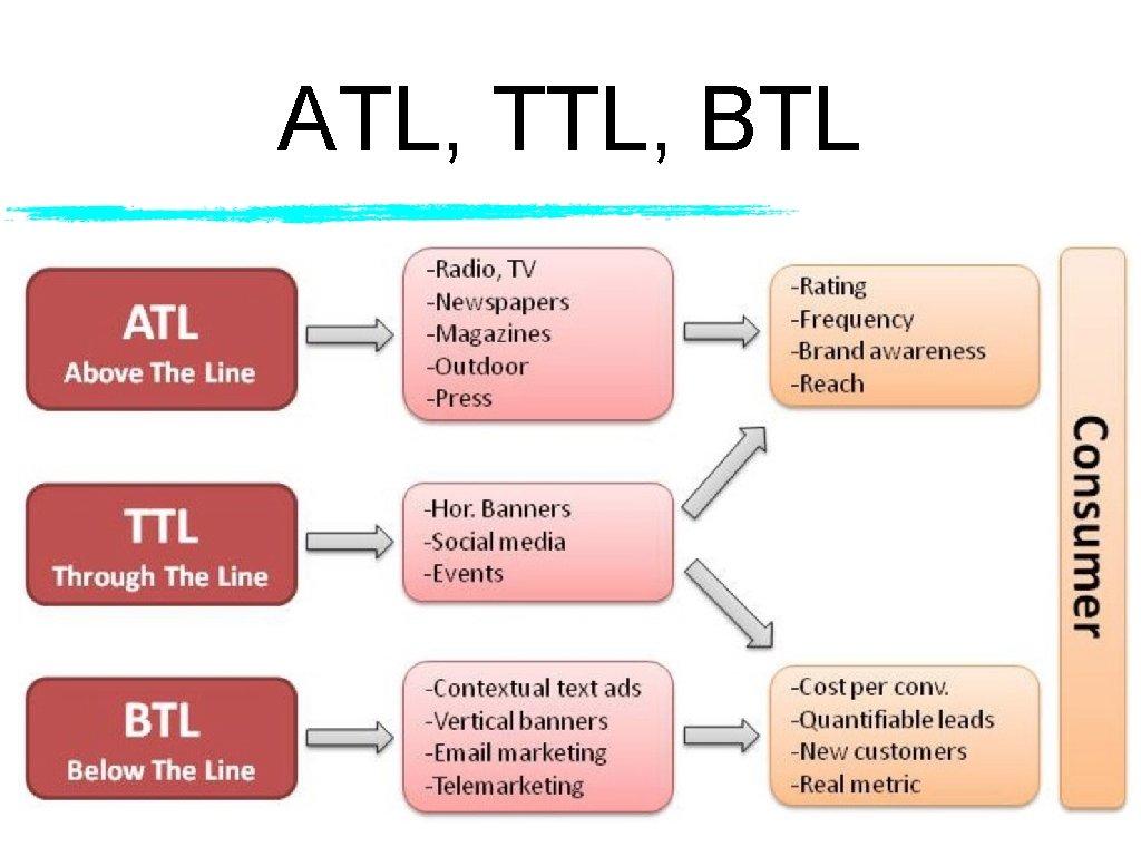 ATL, TTL, BTL