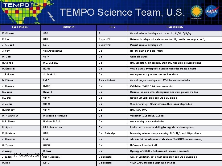TEMPO Science Team, U. S. Team Member Institution Role Responsibility K. Chance SAO PI