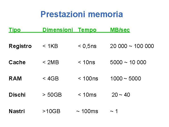 Prestazioni memoria Tipo Dimensioni Tempo MB/sec Registro < 1 KB < 0, 5 ns