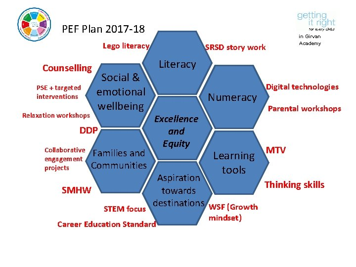 PEF Plan 2017 -18 Lego literacy Counselling PSE + targeted interventions Relaxation workshops Social