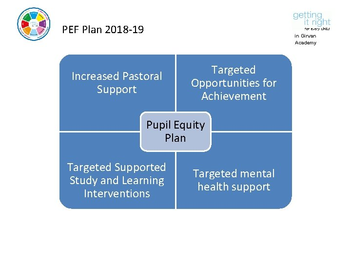 PEF Plan 2018 -19 in Girvan Academy Increased Pastoral Support Targeted Opportunities for Achievement