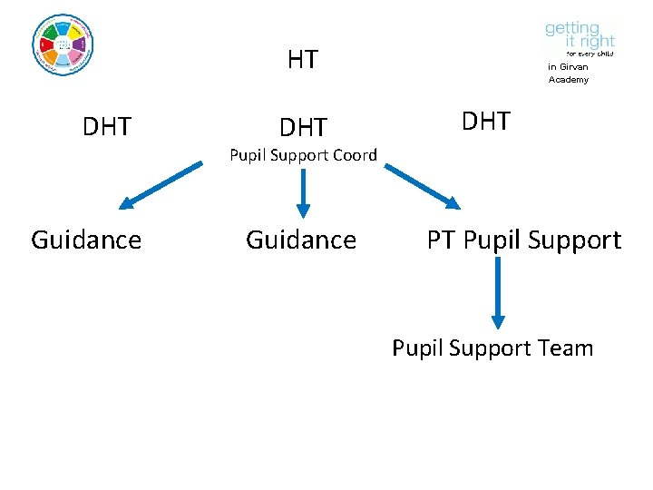 HT DHT in Girvan Academy DHT Pupil Support Coord Guidance PT Pupil Support Team