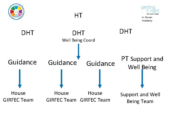 HT DHT in Girvan Academy DHT Well Being Coord Guidance House GIRFEC Team PT