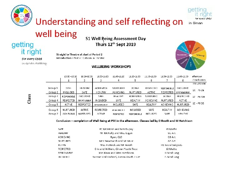 Understanding and self reflecting on well being in Girvan Academy