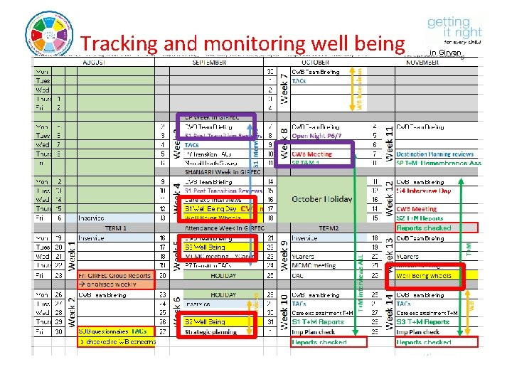 Tracking and monitoring well being in Girvan Academy