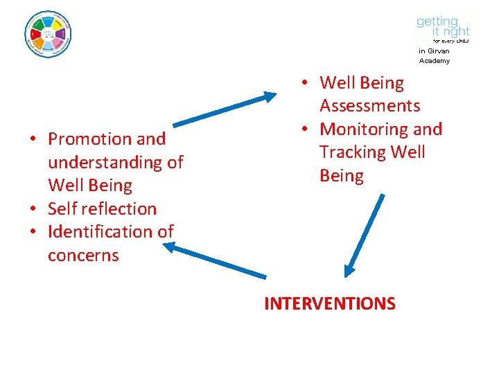 in Girvan Academy • Promotion and understanding of Well Being • Self reflection •