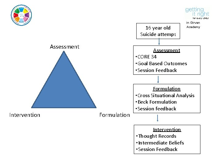 16 year old Suicide attempt Assessment Intervention in Girvan Academy Assessment • CORE 34