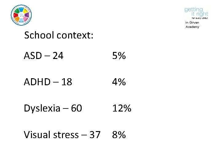in Girvan Academy School context: ASD – 24 5% ADHD – 18 4% Dyslexia