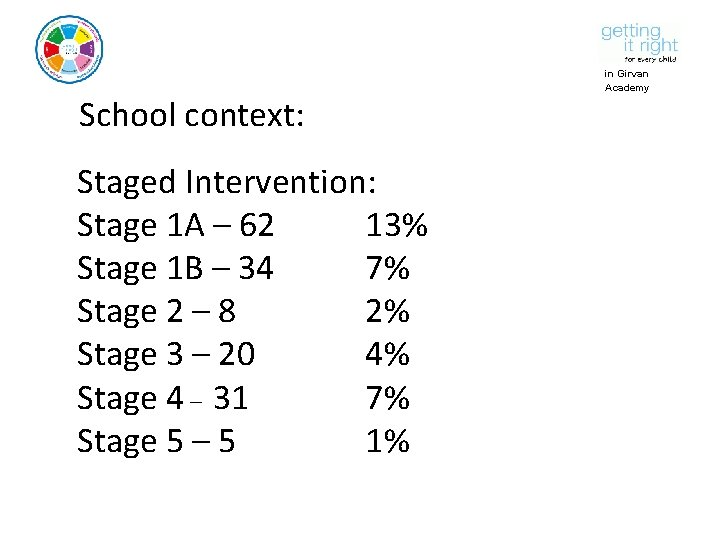 School context: Staged Intervention: Stage 1 A – 62 13% Stage 1 B –