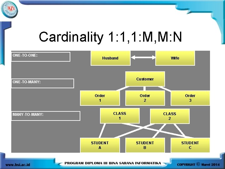 Cardinality 1: 1, 1: M, M: N ONE-TO-ONE: Husband Wife Customer ONE-TO-MANY: Order 1